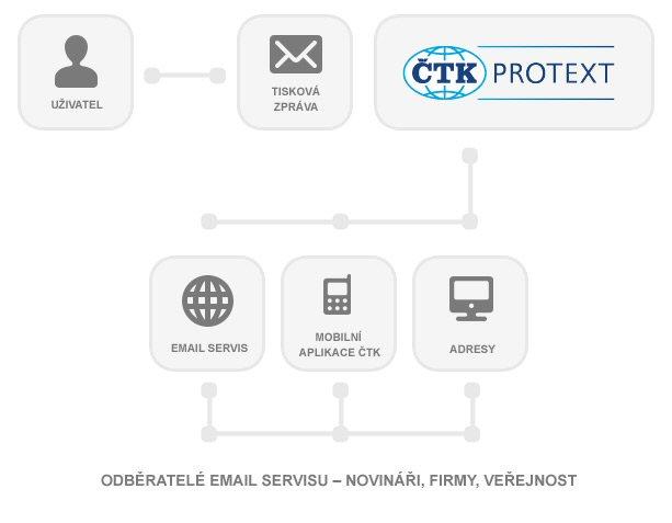 Graf Protext Online