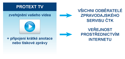 Protext TV